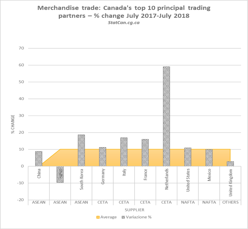 Italian Chamber of Commerce in Canada West | One year of CETA: the